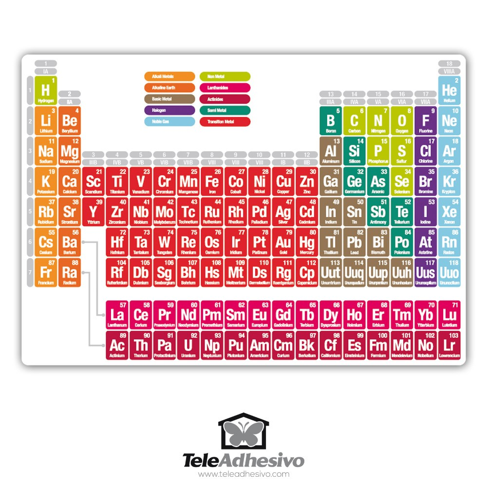 Tabla periodica de ingles choice image periodic table and sample lista de elementos de la tabla periodica en ingles images lista de elementos de la tabla urtaz Gallery