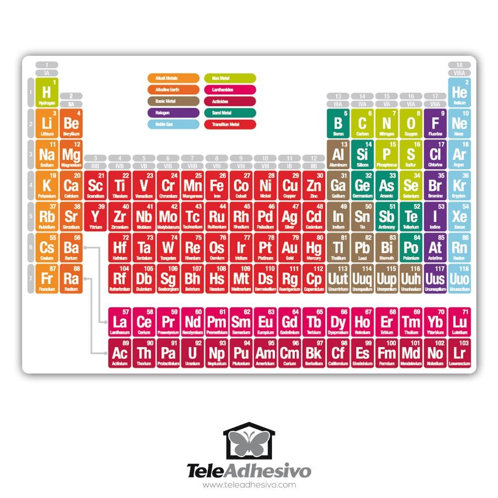 Imagen de la tabla periodica en ingles choice image periodic table tabla periodica de los elementos en ingles pdf periodic periodic viam flavorsomefo choice image urtaz Images